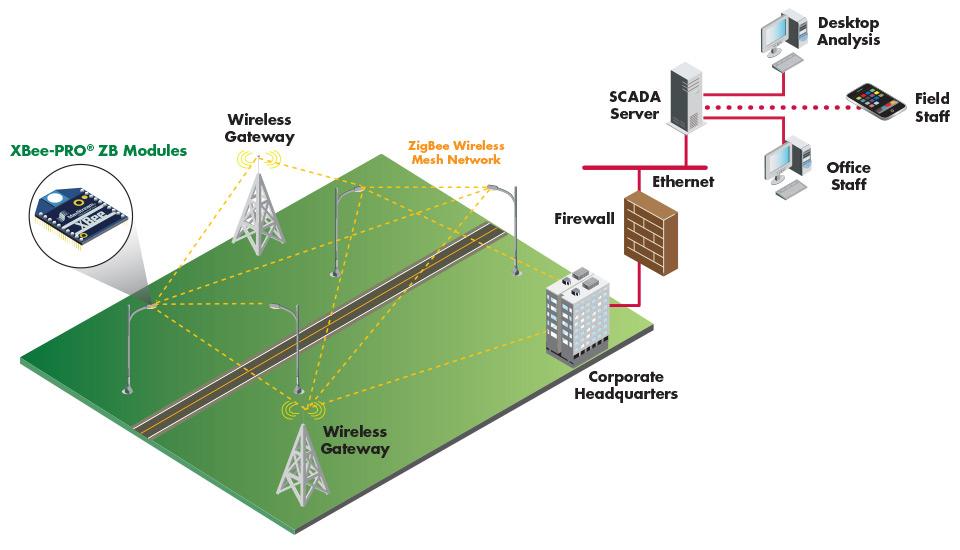 digi xbee enables street light management system