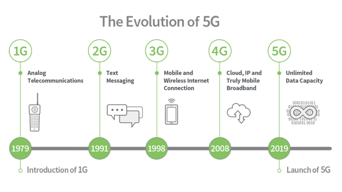 4G to 5G: How Long Will 4G LTE Be Available?