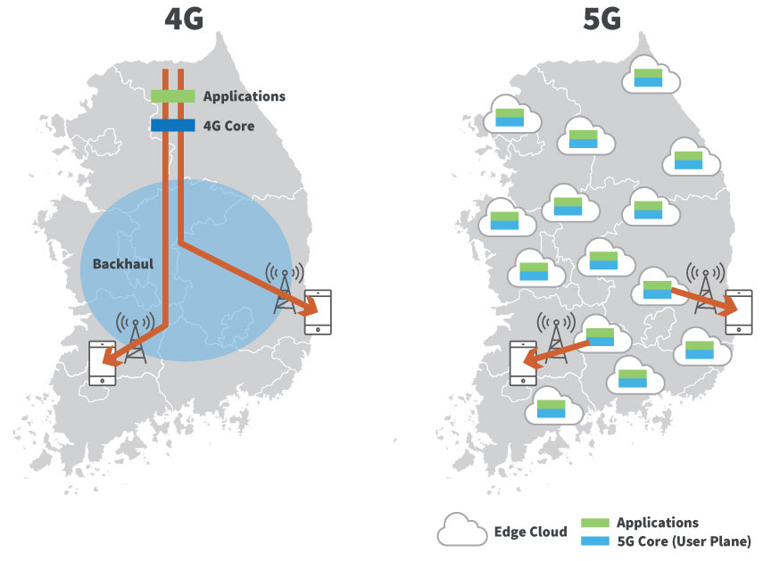 Comparison of 4G and 5G architecture