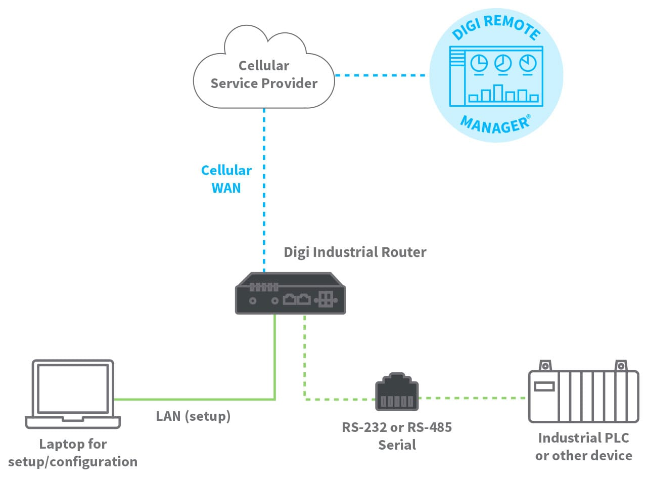 Connected IIoT application with Digi IX10
