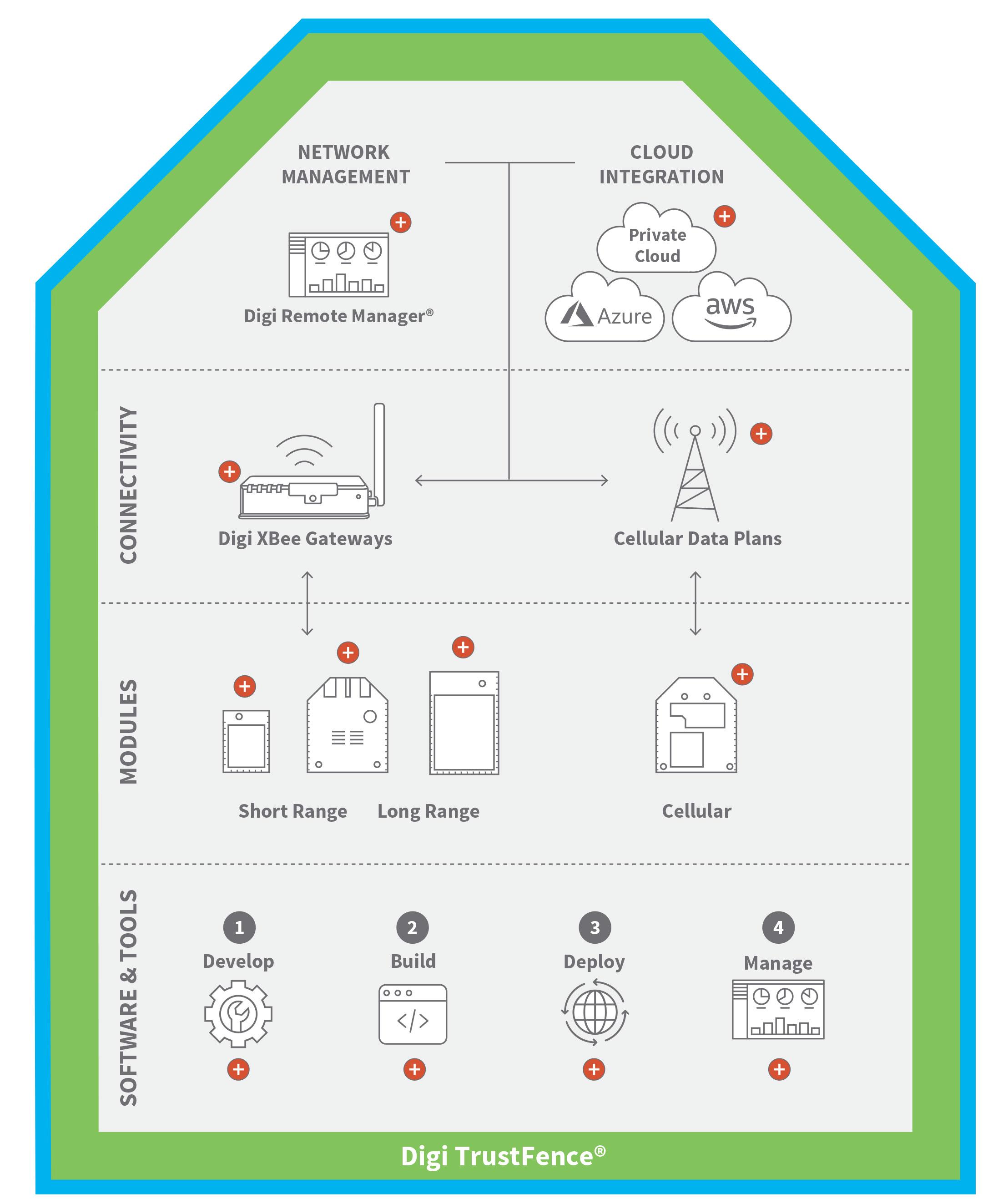Graphique de l'écosystème XBee