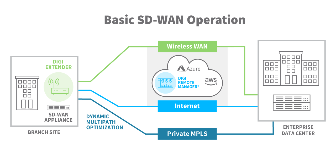 Basic SD-WAN Operation