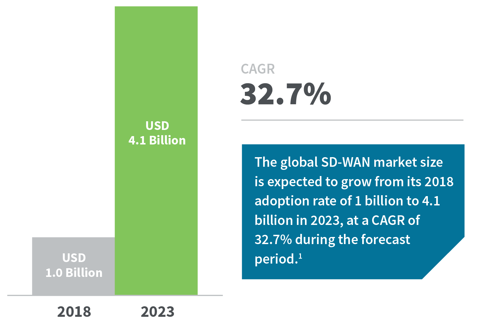 The SD-WAN Future: Flexible, secure and cost effective