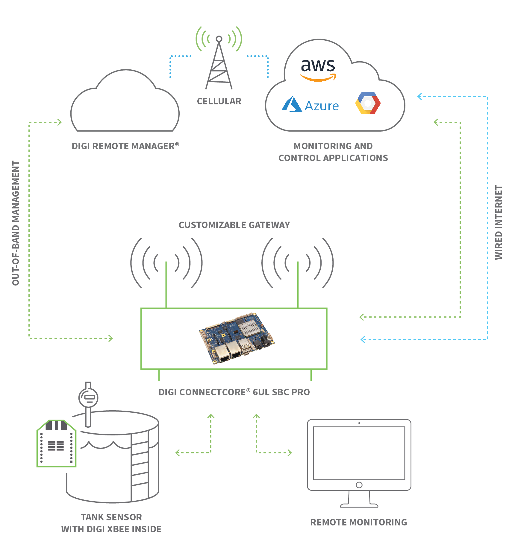 IIoT Remote Monitoring