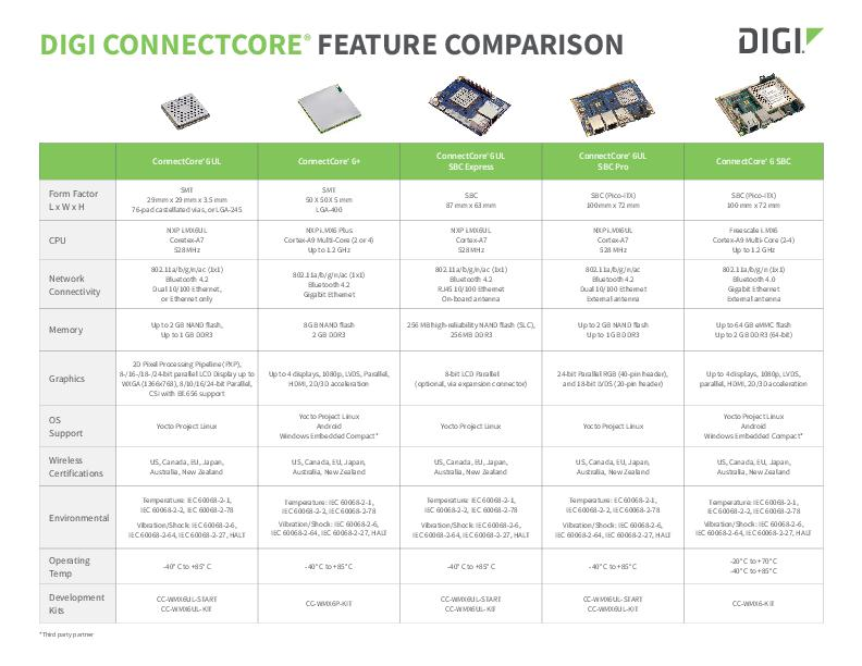Digi ConnectCore Embedded Feature Product Comparison Guide - SOMs and SBCs
