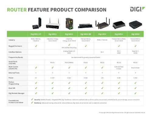 Digi Router Product Feature Comparison Guide