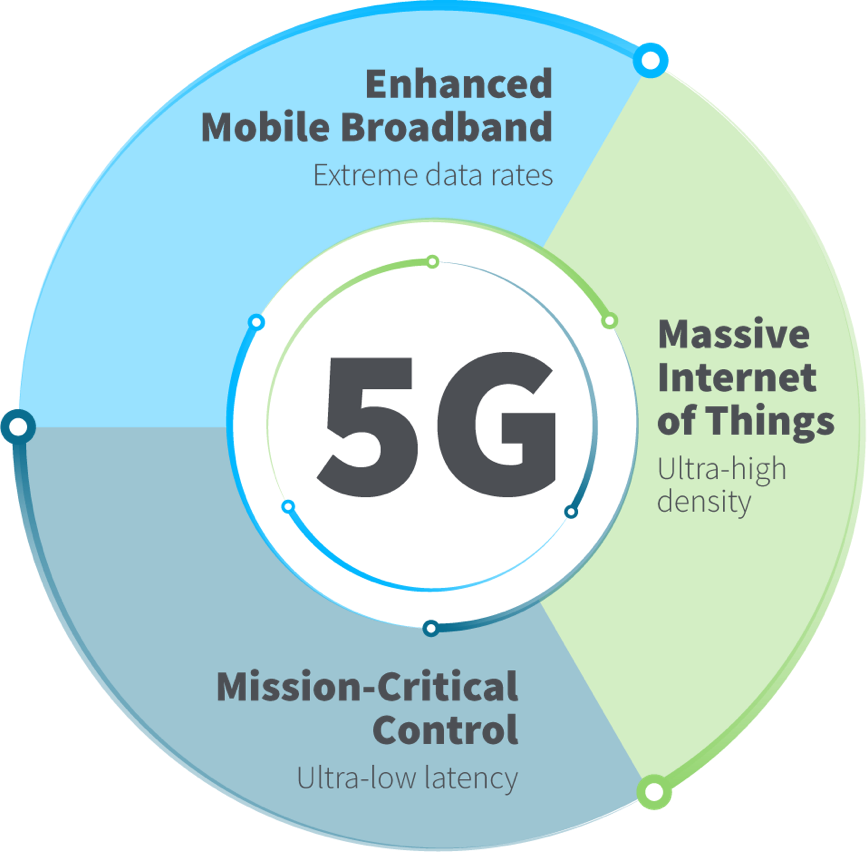 How Does 5G Deliver Higher Speed and Lower Latency?