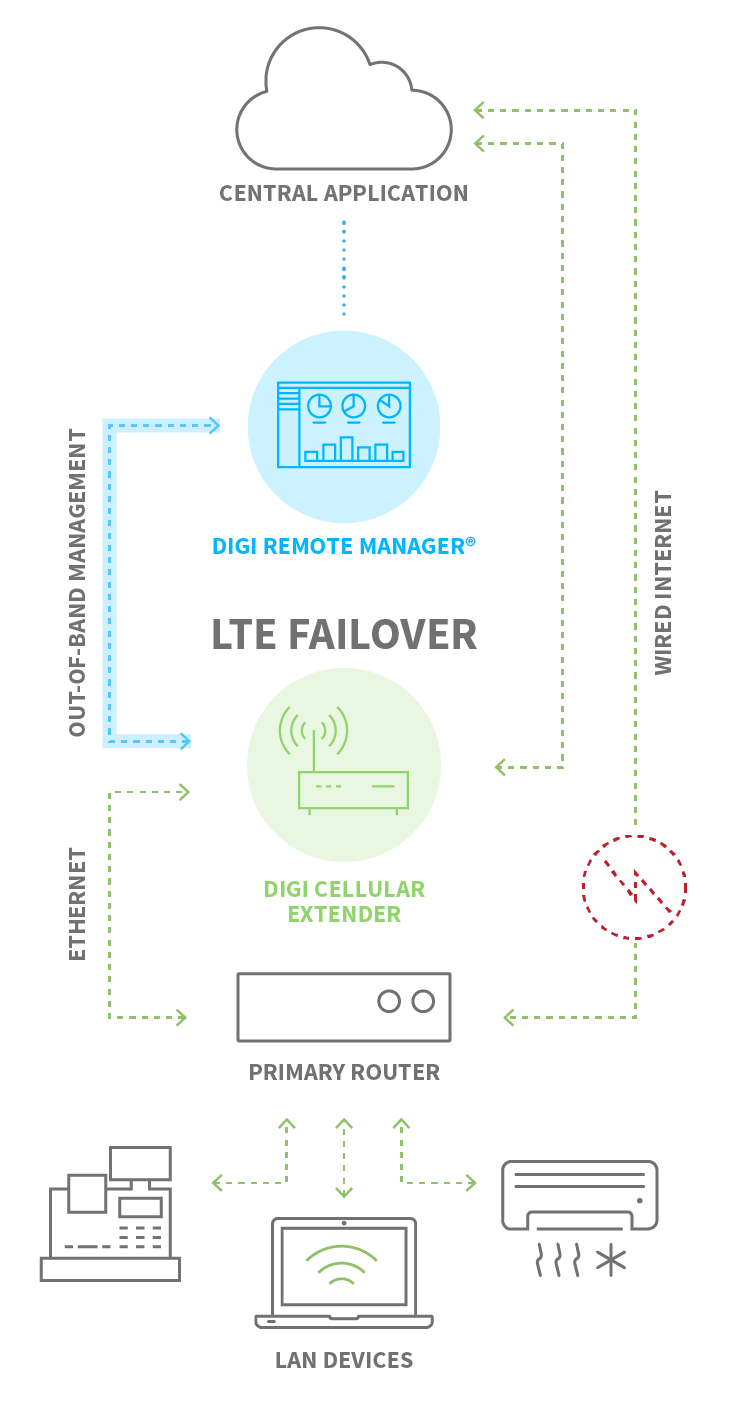 Failover Diagram