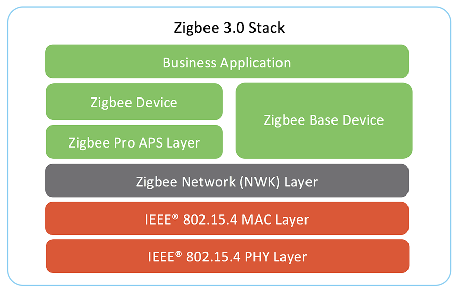 What is Zigbee Wireless Mesh Networking? - Digi International