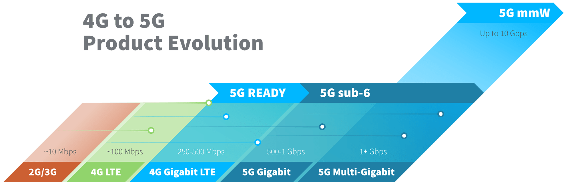 4G to 5G Product Evolution