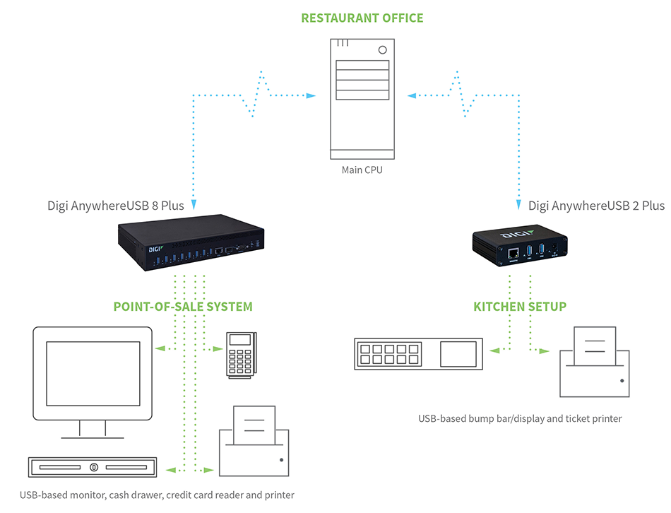 Restaurant setup - USB devices