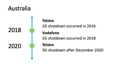 Australia cellular 3G shutdown