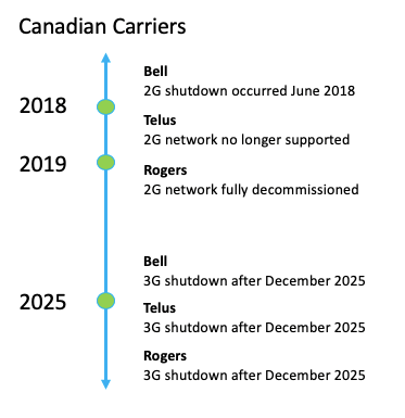 Canada cellular carrier shutdown