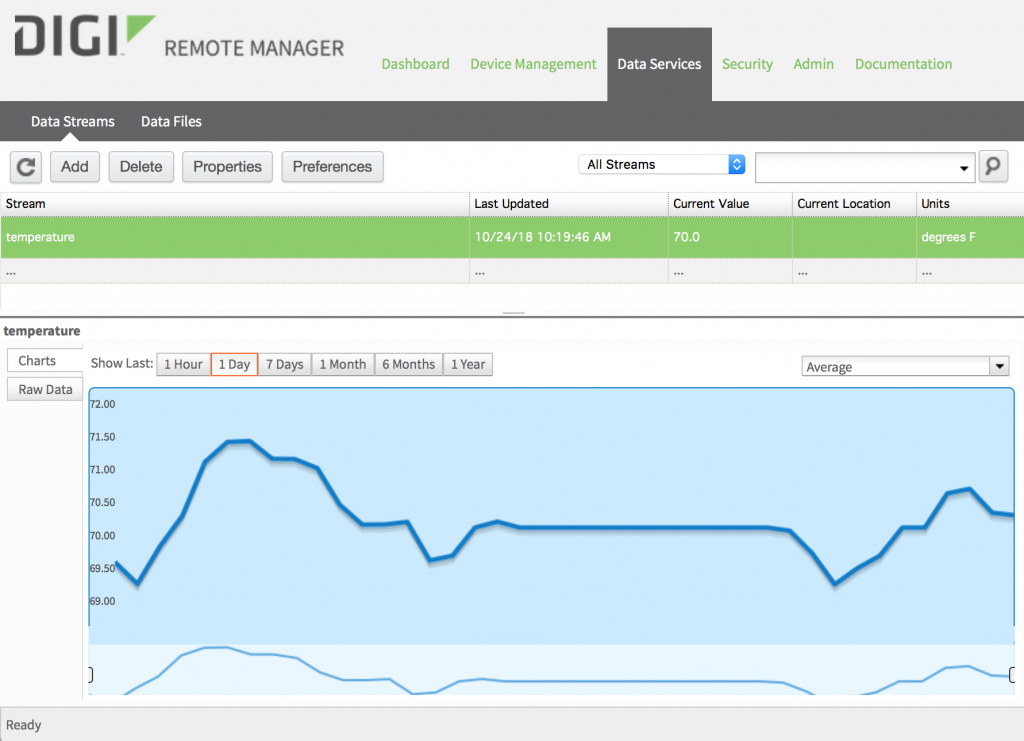 Remote Manager Charts