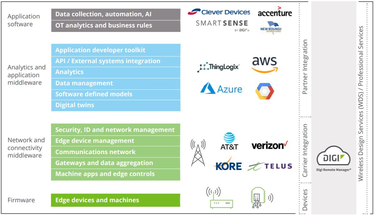 IoT Stack graphic