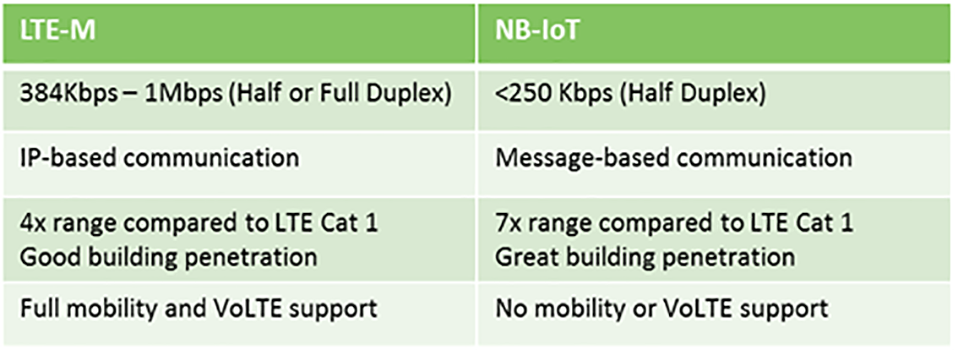 Introducing NB-IoT Technologies for Cellular IoT - Machine