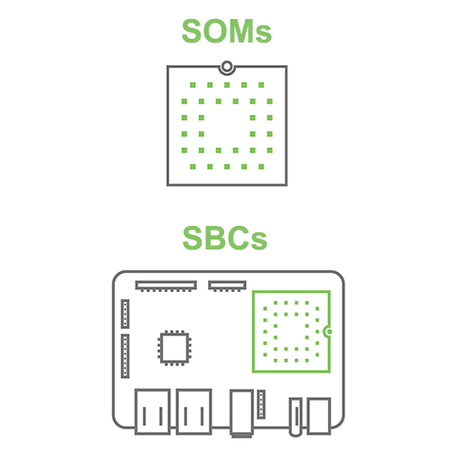SOM and SBC icons