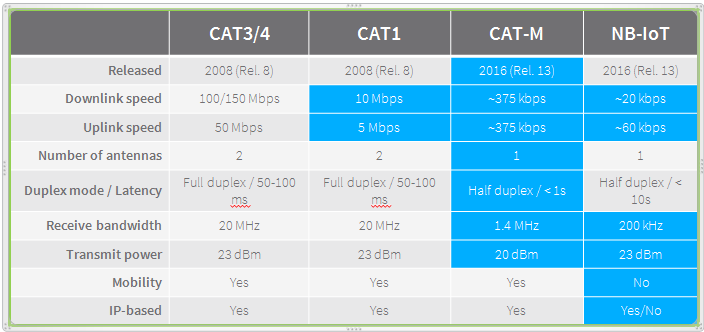 How to Pick the Right 4G LTE Technology for Your Business Needs and Applications
