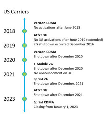 US Carrier 2G/3G shutdown