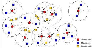 Asymmetric Encryption in Wireless Sensor Networks | IntechOpen