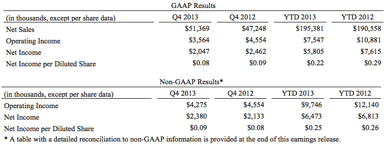 GAAP and non-GAAP results