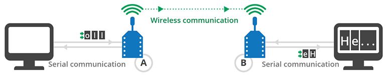 communication xbee