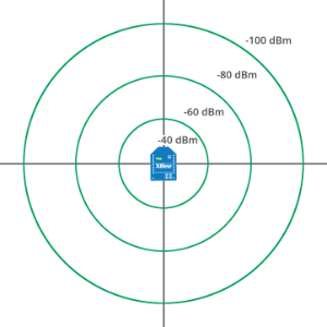 Signal strength and the RSSI pin