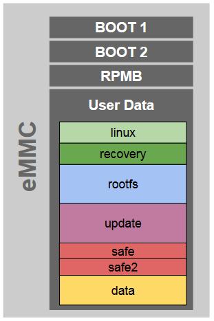 Yocto eMMC layout