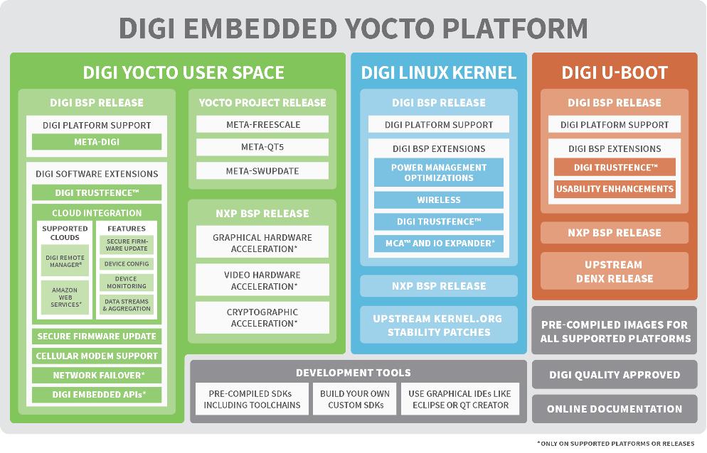 Digi Embedded Yocto in a nutshell
