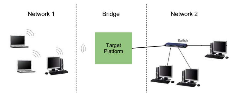 Wireless-to-Ethernet network bridging