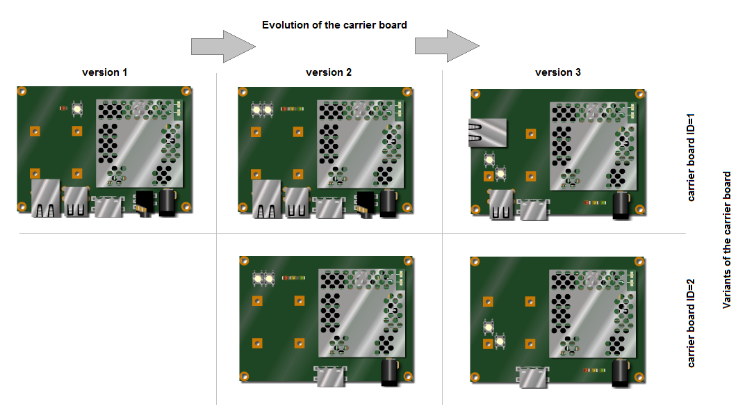 Carrier board version and ID