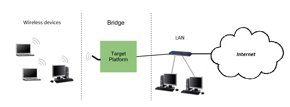 [DIAGRAM_34OR]  Wireless-to-Ethernet network bridging   Wireless Ethernet Diagram      Digi International