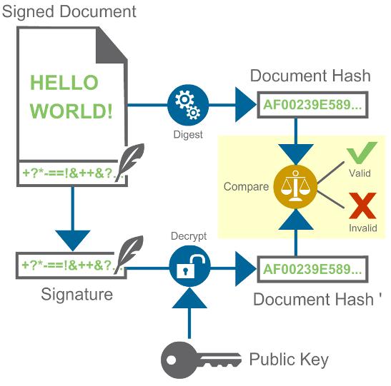 Digital signature overview   ConnectCore 8x